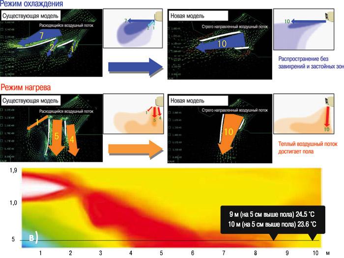 Схемы распределения воздушного