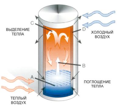 А - схема тепловой трубы