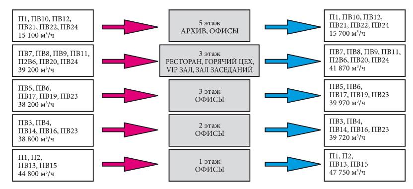 Схема 1. Распределение воздуха