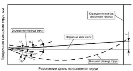 Рисунок 4 Схема углов струи