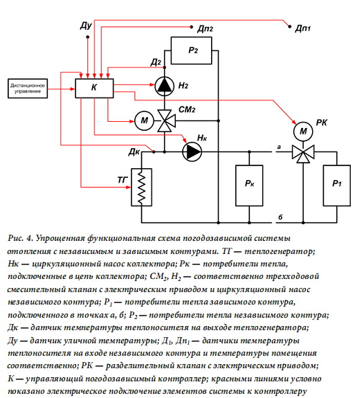 схема погодозависимой системы