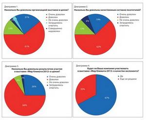 Результаты опроса участников выставки