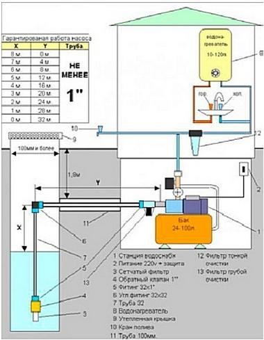 Схема установки станции с