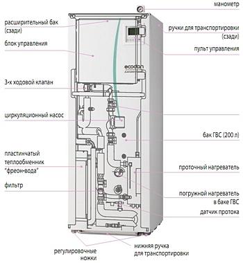 Гидромодуль «Экодан» снакопительным баком ГВС 200 л