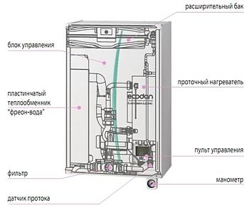 Гидромодуль «Экодан» без накопительного бака ГВС