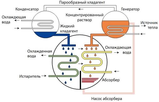 Принцип работы абсорбционной холодильной машины
