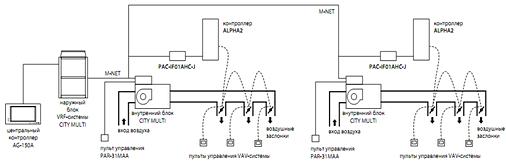 Управление VAV-системой