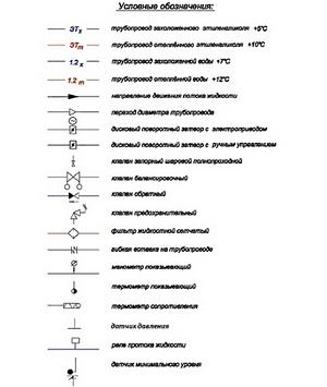 Условные обозначения действительны для всех принципиальных схем холодильных центров