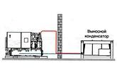 Выносной конденсатор расположен наодном уровне схолодильной машиной