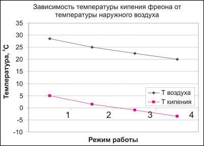 Расчет температуры на выходе из теплообменника Пластины теплообменника Теплохит ТПР 6 Нижний Тагил