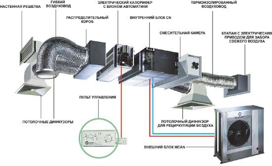 Типовая схема построения сплит-системы с приточной вентиляцией.