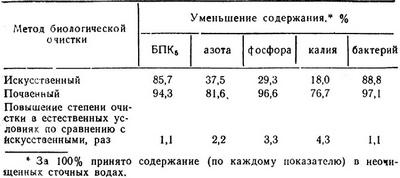 Сравнительная характеристика качества очистки сточных вод в естественных и искусственных условиях