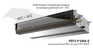 Канальный блок VRF-системы поддерживает температуру воздуха на выходе